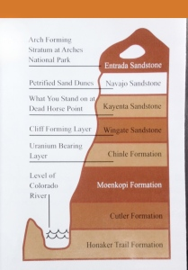 An explanation of the rock layers we could plainly see.